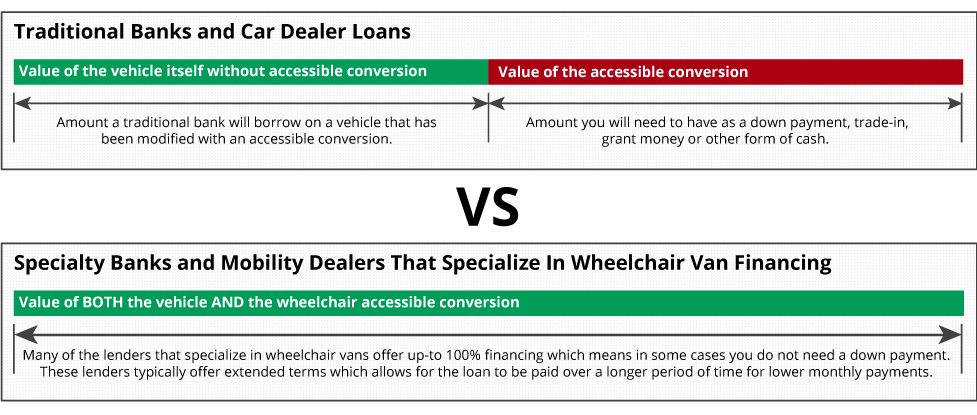 Wheelchair Van Loan Comparison of traditional banks vs banks that specialize in wheelchair van loans and financing