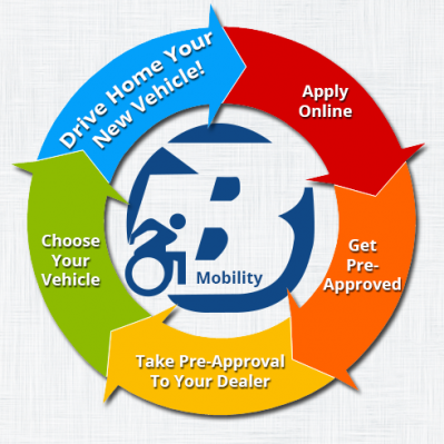 Wheelchair Van Loan - A Simple Process